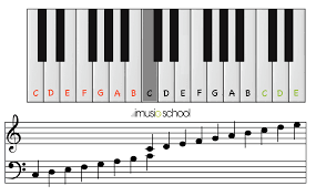 Piano Notes Chart Sheet Music Online Piano Your Free Interactive Keyboard Imusic School