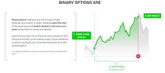 Basics Of Binary Options Trading Explained
