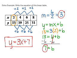 most viewed thumbnail writing linear equations from tables
