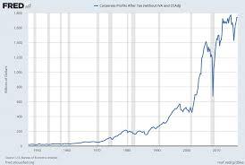 After Tax Corporate Profits Chart 1st Quarter 2017