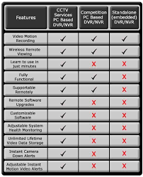 Dvr Comparison Chart Security Solutions Remote Viewing Blog