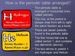Organizing the periodic table Understanding the elements begins ...