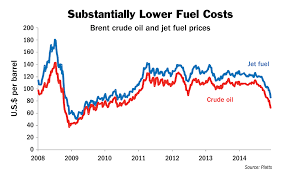 Oil Price Chart History 5 Years Drop In Oil Prices Means An Airline Profitability Boost Now