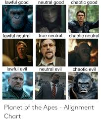 Planet Alignment Chart Lawful Good Neutral Good Chaotic Good Lawful Neutral Chaotic