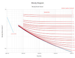 Moody Chart Calculator Moody Diagram Determination Of Friction Coefficients