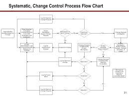 Change Control Process Flow Chart Template