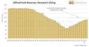 Gold Price Chart Over 5 Years 2018 Gold Price Forecast Trends 5 Year Predictions