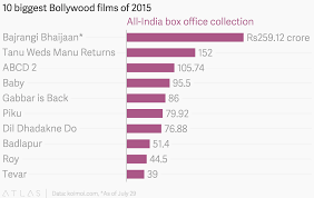 Box Office India Full Chart 10 Biggest Bollywood Films Of 2015