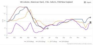 Lobster Price Chart Analysis Strong Canadian Lobster Landings