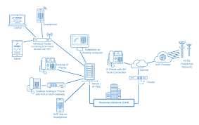 voip wiring diagram voip image wiring diagram voip technology overview learn about voip thevoiphub on voip wiring diagram