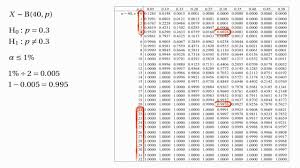 Hypothesis Testing Critical Regions