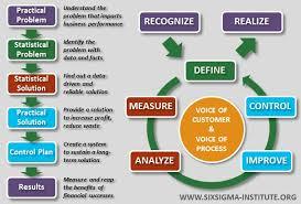 What Is Six Sigma International Six Sigma Institute
