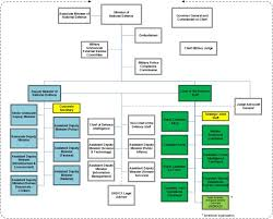 Organizational Chart Stunning What Is An Organogram Definition Structure Example Video Corporate
