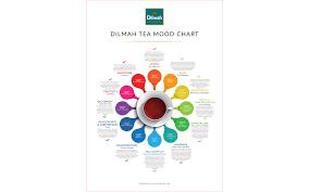 Dilmah Tea And Moods