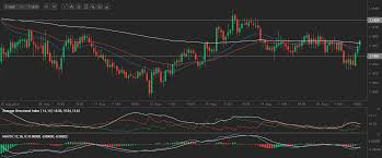 Sgd To Aud Chart Forex Sgd To Aud Eur Aud Chart Euro To Australian Dollar