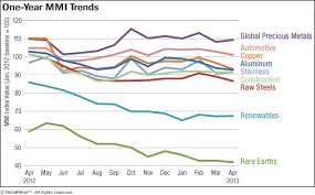 Steel Price Chart 2013 Download Monthly Metal Price Trends Report For April 2013