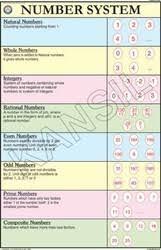 Number System Chart Algebra Algebra Definitions Formulae For Mathematics Chart