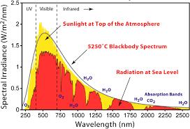 Comparison Of Xenon Lamp Based And Led Based Solar Simulators