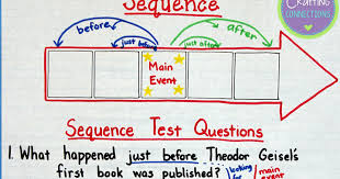 Sequence Of Events Anchor Chart Sequence Anchor Chart 3rd Grade Sequencing Events Poster