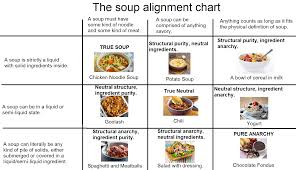 Sandwich Chart You All Saw The Sandwich Alignment Chart Now Funny
