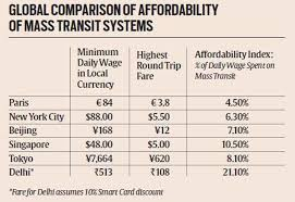 Dmrc Fare Chart An Unequal Passage The Indian Express