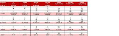 Lotto Pool Pilipinas Lotto System Play Payout Charts