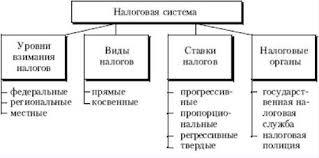 Реферат бесплатно налоговая системы сша Бесплатный каталог картинок Курсовая работа по предмету налоговые