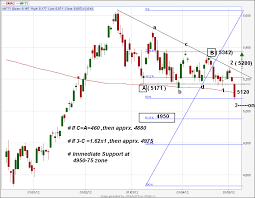 Icharts In Charts Old Html The Third Eye Technical Analysis For Nifty