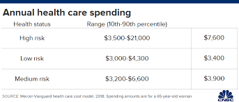 Health Care Costs By Year Chart Heres How To Keep Health Care Costs Down In Retirement