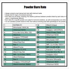 Free 7 Sample Powder Burn Rate Chart Templates In Pdf