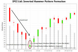 Tutorial On Inverted Hammer Candlestick Pattern