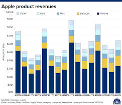 Chart Of Iphone Sales Apple Iphone Sales Beat Estimates But Are Still Down Versus