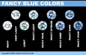 Fancy Color Diamond Chart Fancy Colored Diamonds Jewelry Secrets