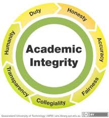 academic integrity infographic research skills academic integrity infographic research skills academic dishonesty student success and students