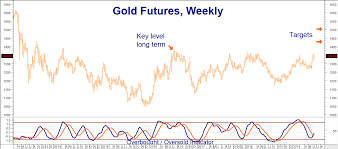 Reuters Gold Chart Corn And Gold Breach Key Levels To The Upside Seeking Alpha