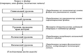 Файловые системы Рефераты ru Рисунок 5 Общая модель файловой системы