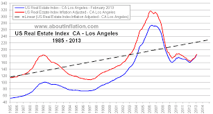 Historical Real Estate Appreciation Chart Los Angeles Ca Real Estate Inflation Adjusted Index Chart