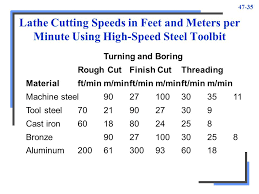 Lathe Cutting Speed Chart Metric Www Bedowntowndaytona Com