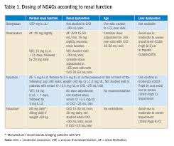 Replacing Warfarin With A Noac In Patients On Chronic