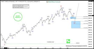 Nifty Midcap Index Elliott Wave Analysis Buying Opportunity