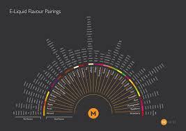 E Liquid Flavor Mixing Chart Flavor Pairing Charts For Diy E Juice Vapepassion Com