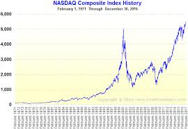 Nasdaq Index Chart History Biz Business Finance