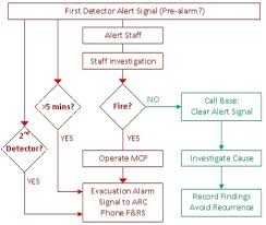 Fire Alarm Flow Chart When Alarms Go Off