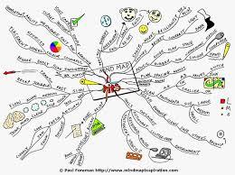 mind map tips mind map