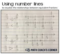 Equivalent Fraction Number Line Chart Drawing Number Lines To Visualize Equivalent Fractions