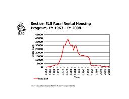 Usda Rural Development Organizational Chart Preparing For The Wave Preserving Rural Affordable Housing