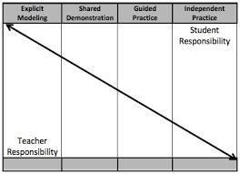 Scaffolding Definition Vygotsky The Importance Of Instructional Scaffolding Teacher