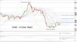 Gold Chart Technical Indicators Technical Analysis Gold Rebounds On Smas Bullish Cross
