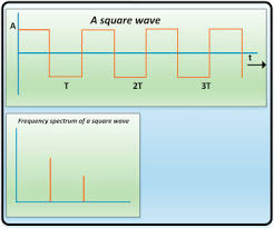 Frequency Spectrum An Overview Sciencedirect Topics