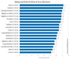 Leupold Scope Comparison Chart Tactical Scopes Optical Performance Part 2